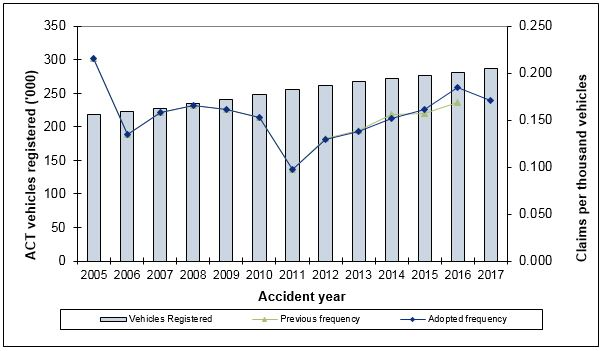 A comparison between the number of vehicles registered and the number of claims made to the Fund.