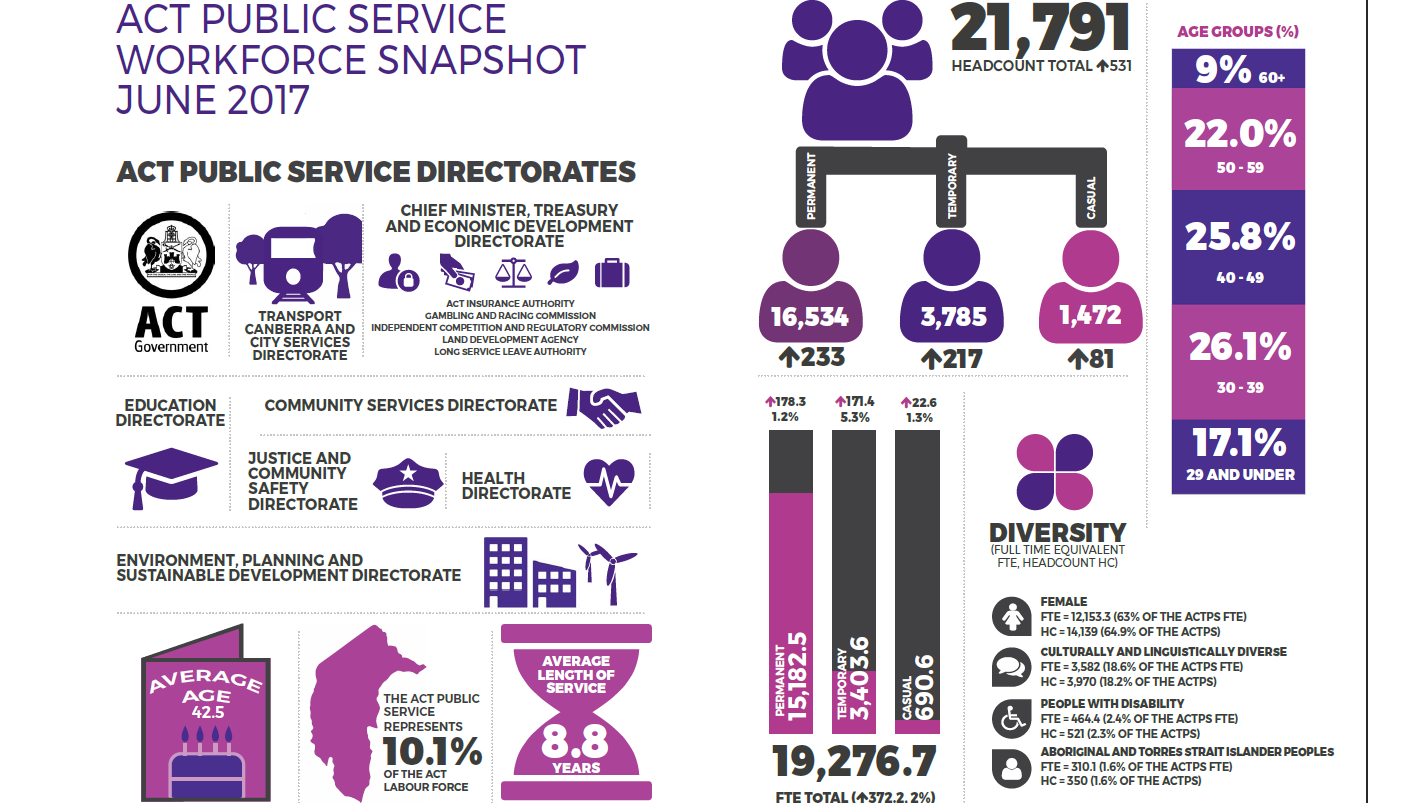 Act Public Service Workforce 2016 17 Annual Report 2016 17